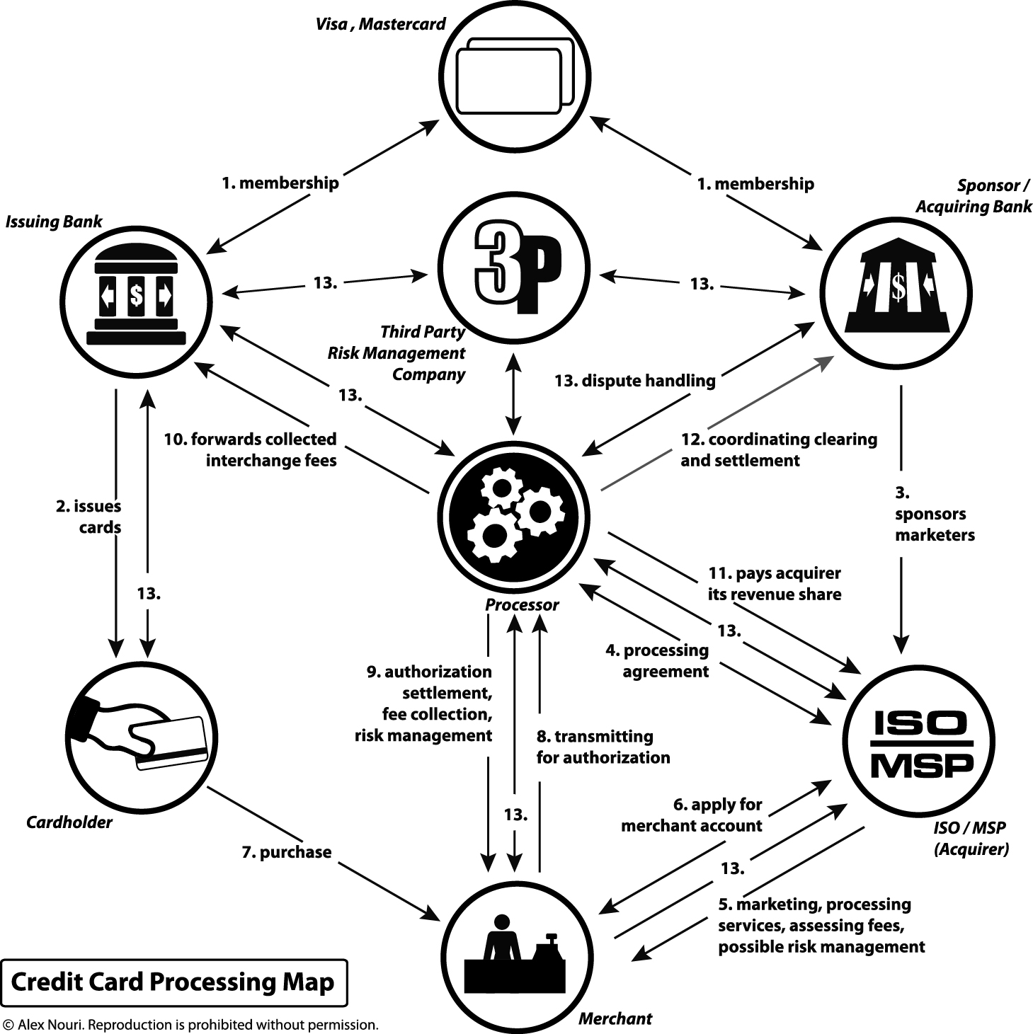 credit card processing map by alex nouri